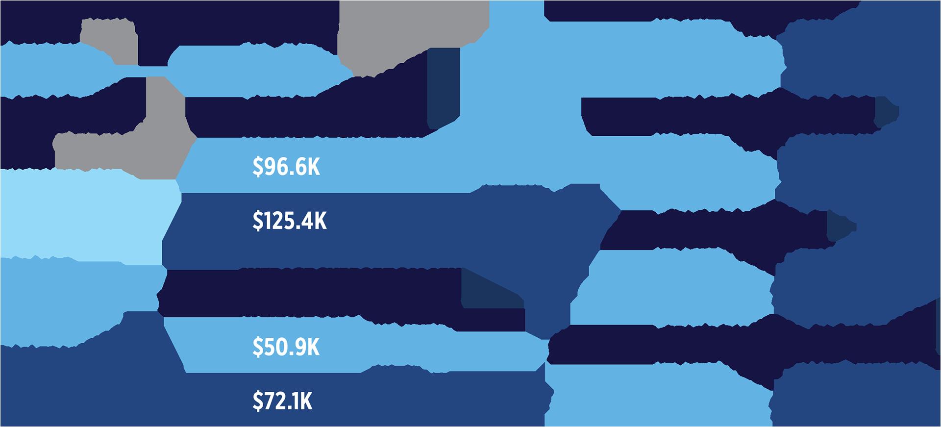 Atlanta Cost