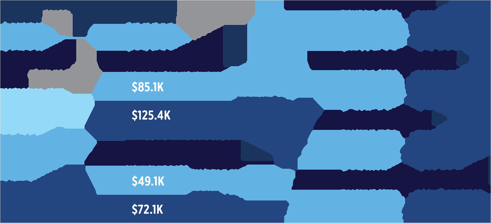 Kansas City Cost