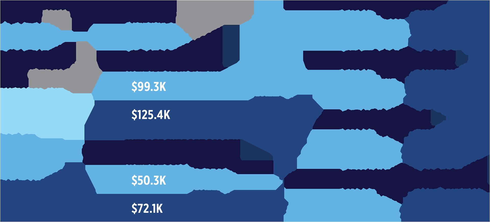 Dallas Cost