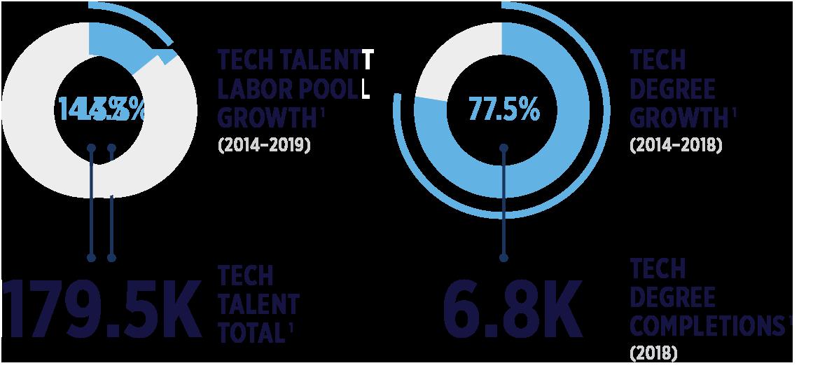Dallas Talent
